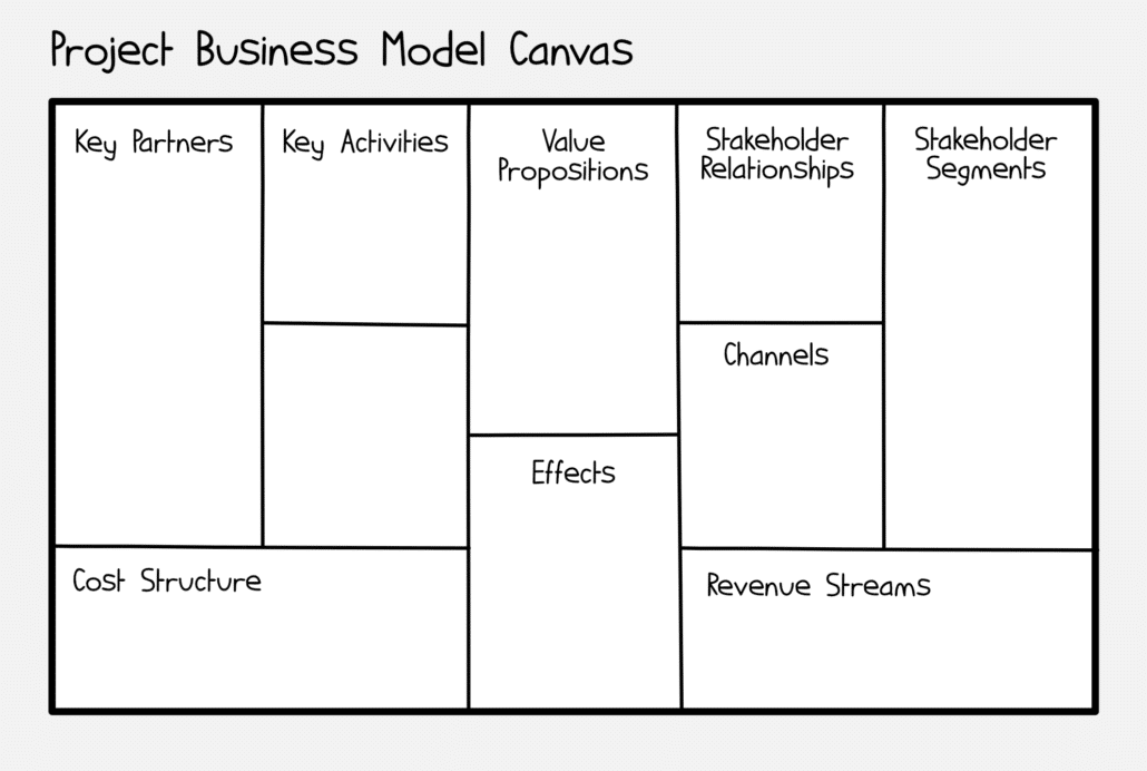 Project Business Model Canvas