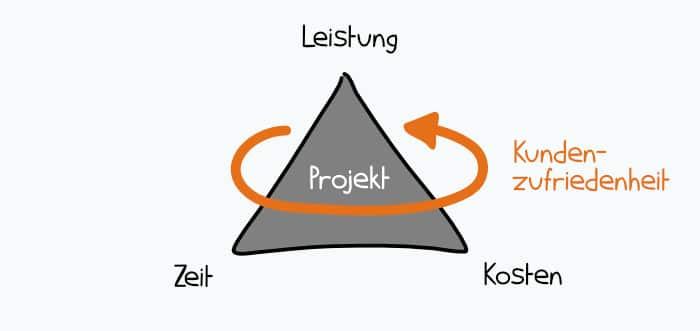 Das magische Dreieck mit Kundenzufriedenheit