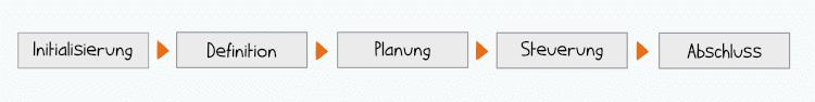 Projektmanagement-Phasen nach DIN