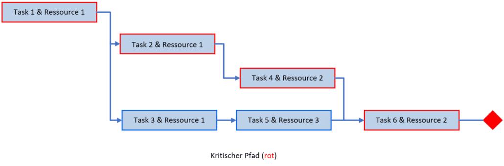 Critical Chain Projektmanagement - Der kritische Pfad