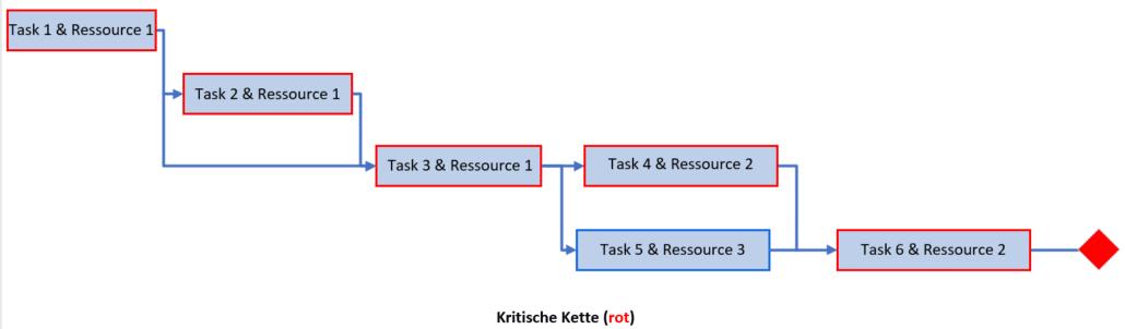 Critical Chain Projektmanagement - Die kritische Kette