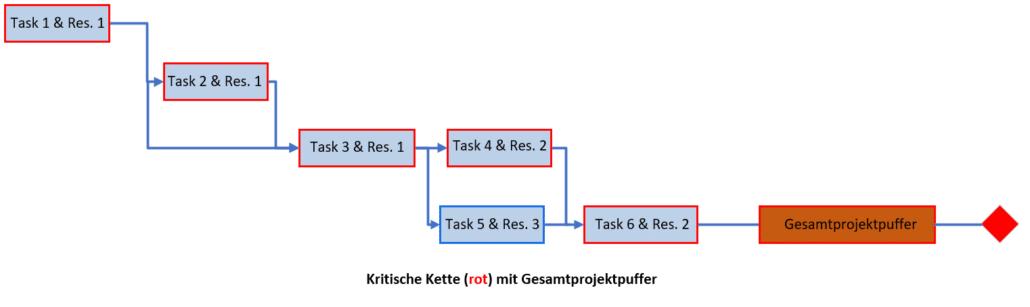 Critical Chain Projektmanagement - Kritische Kette mit Gesamtpuffer