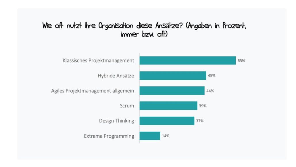 Klassische und agile Ansätze im Projektmanagement