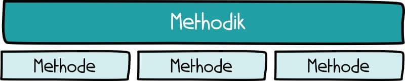 Methodik und Methode