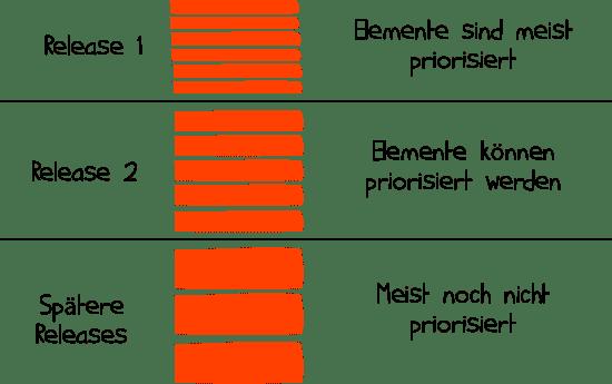 Die Elemente eines Product Backlogs sind priorisiert.
