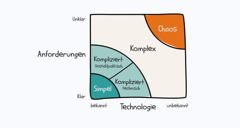"""Die Stacey-Matrix mit Unterscheidung der """"Kompliziert""""-Domäne"""