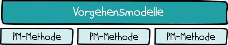 Vorgehensmodelle und Projektmanagement-Methoden