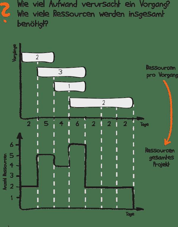 Einsatzmittelplanung
