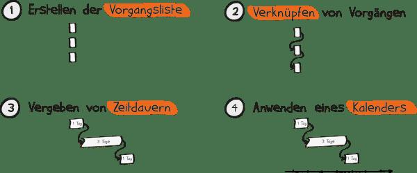 Die Ablauf- und Terminplanung im Rahmen der Projektplanung