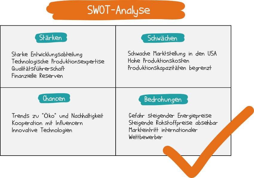 Beispiel SWOT-Analyse